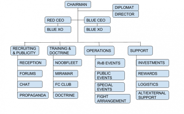 RvB Structure